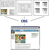 Teilung von Inhalt und Layout im CMS